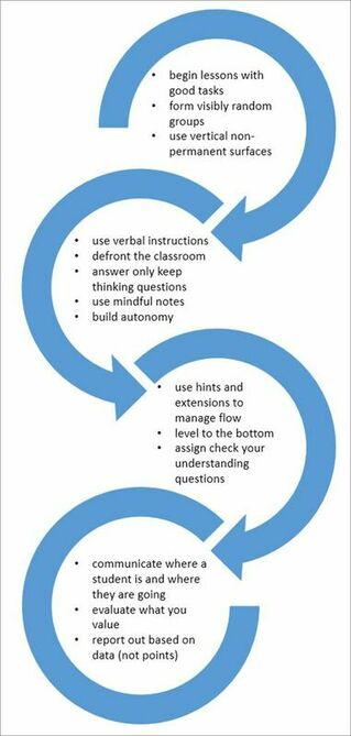 The 14 Elements of a Thinking Classroom